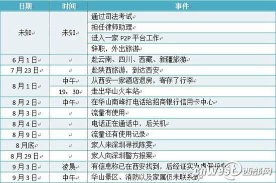深圳失踪美女尸体在华山西峰下发现 高度腐烂